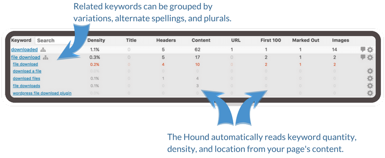 Group keywords to keep your list manageable, no matter how big it grows.