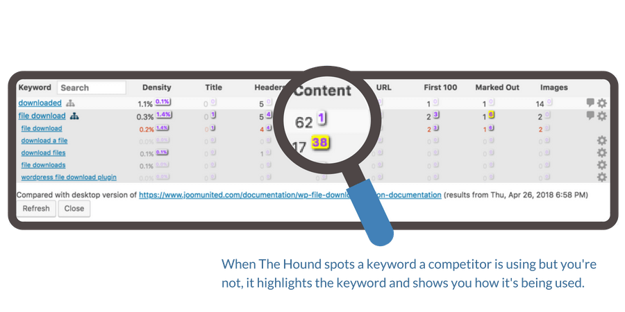 Quickly discover what keywords your competitors are using, where they're using them, and how often